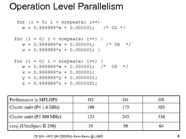 Operation Level Parallelism for (i = 0; i < nrepeats; i++) w = 0.