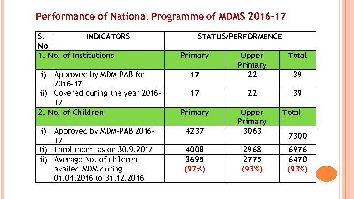 Performance of National Programme of MDMS 2016 -17 S. INDICATORS No 1. No. of