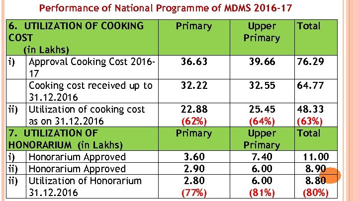 Performance of National Programme of MDMS 2016 -17 6. UTILIZATION OF COOKING COST (in