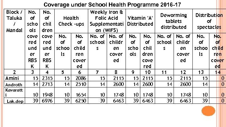 Coverage under School Health Programme 2016 -17 Block / No. Taluka of of Health