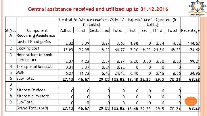 Central assistance received and utilized up to 31. 12. 2016 Sl. No. Component A