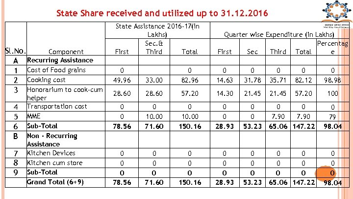 State Share received and utilized up to 31. 12. 2016 Sl. No. Component A