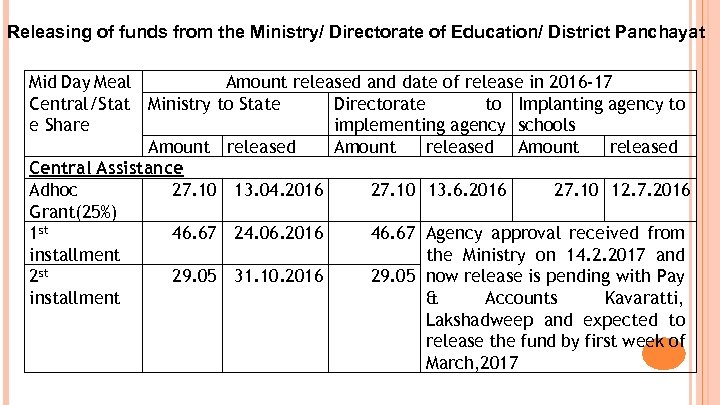 Releasing of funds from the Ministry/ Directorate of Education/ District Panchayat Mid Day Meal