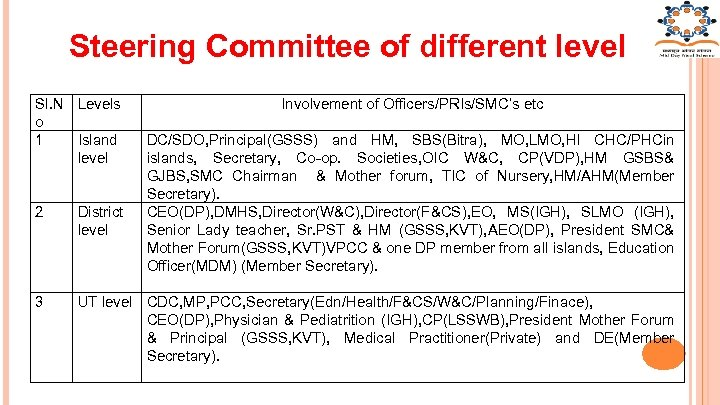 Steering Committee of different level Sl. N Levels o 1 Island level Involvement of