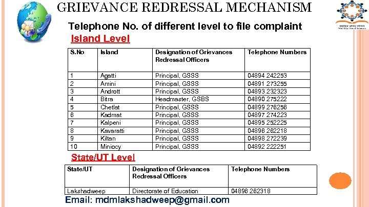 GRIEVANCE REDRESSAL MECHANISM Telephone No. of different level to file complaint Island Level S.