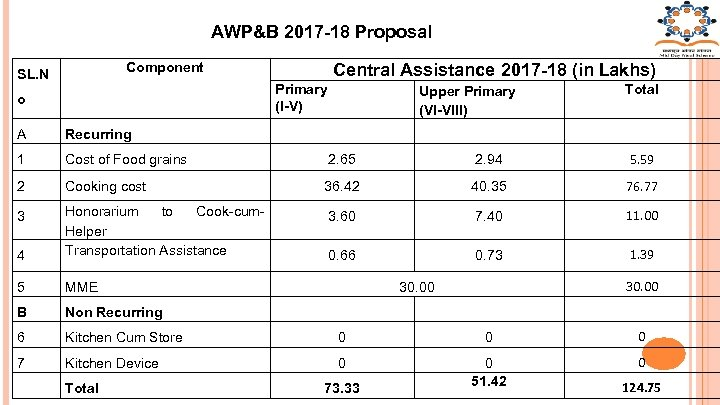 AWP&B 2017 -18 Proposal Component SL. N Central Assistance 2017 -18 (in Lakhs) Primary