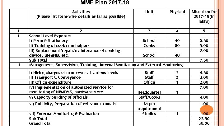 MME Plan 2017 -18 Activities (Please list item-wise details as far as possible) 1