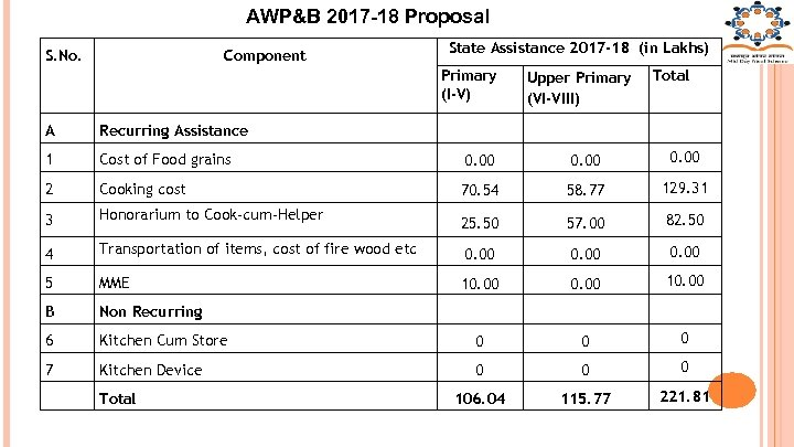 AWP&B 2017 -18 Proposal S. No. Component State Assistance 2017 -18 (in Lakhs) Primary
