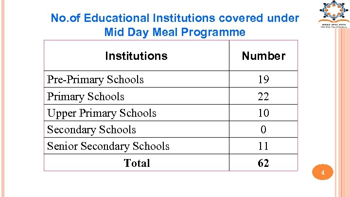 No. of Educational Institutions covered under Mid Day Meal Programme Institutions Pre-Primary Schools Upper