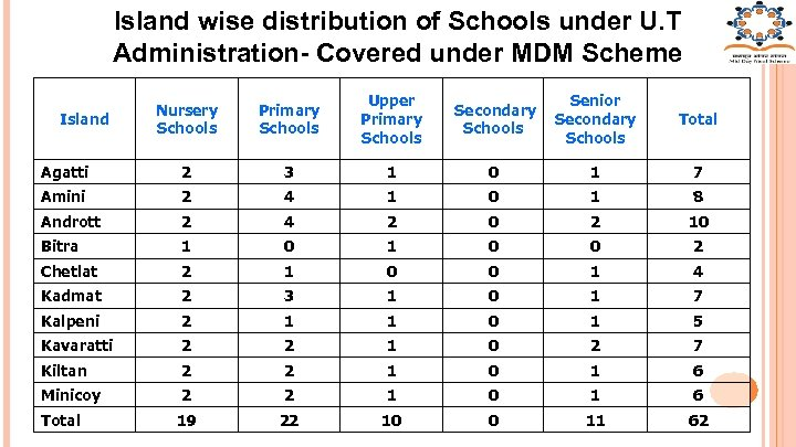 Island wise distribution of Schools under U. T Administration- Covered under MDM Scheme Nursery