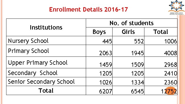 Enrollment Details 2016 -17 Institutions No. of students Boys Girls Total Nursery School 445