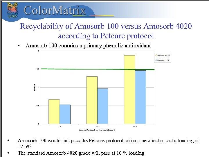 Recyclability of Amosorb 100 versus Amosorb 4020 according to Petcore protocol • Amosorb 100