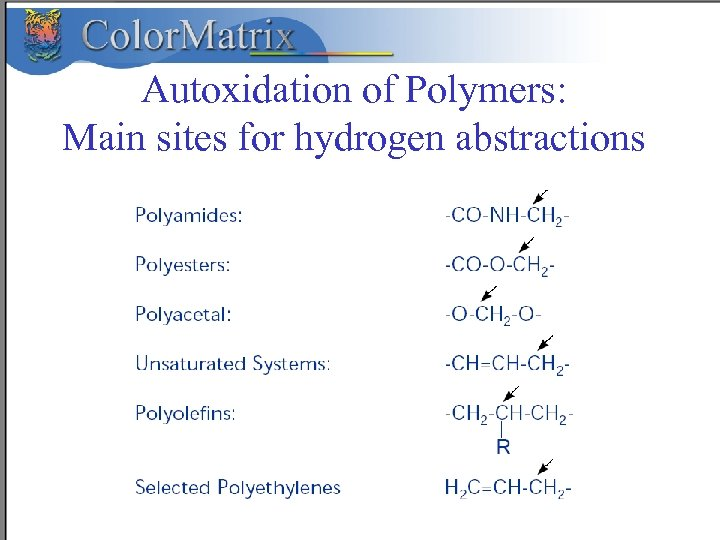 Autoxidation of Polymers: Main sites for hydrogen abstractions