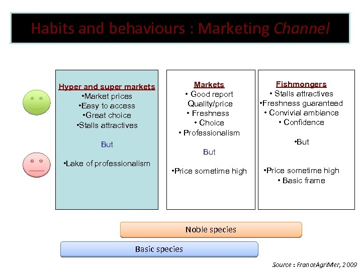 Habits and behaviours : Marketing Channel Hyper and super markets • Market prices •
