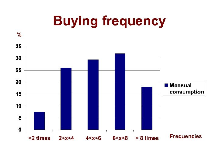 Buying frequency % Frequencies