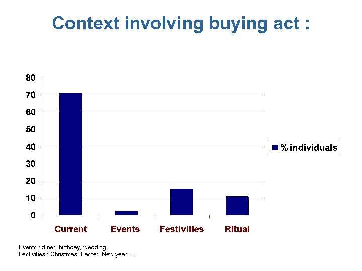 Context involving buying act : Events : diner, birthday, wedding Festivities : Christmas, Easter,