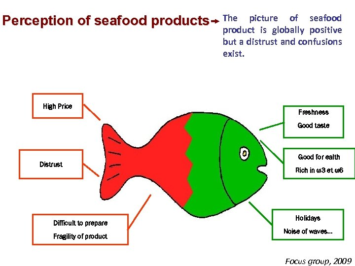 Perception of seafood products High Price The picture of seafood product is globally positive