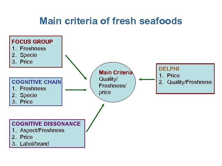 Main criteria of fresh seafoods FOCUS GROUP 1. Freshness 2. Specie 3. Price COGNITIVE