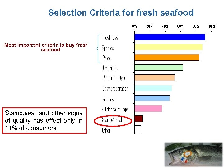 Selection Criteria for fresh seafood Most important criteria to buy fresh seafood Stamp, seal