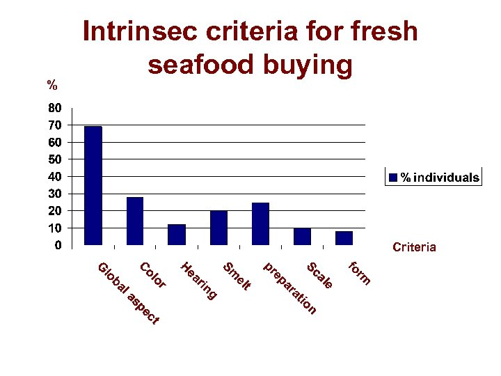 % Intrinsec criteria for fresh seafood buying Criteria