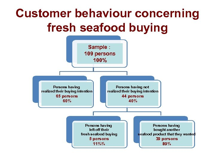 Customer behaviour concerning fresh seafood buying Sample : 109 persons 100% Persons having realized