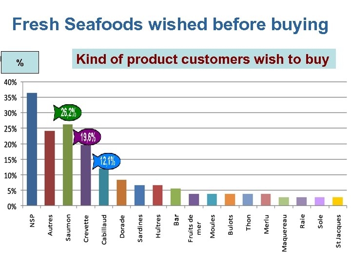 Fresh Seafoods wished before buying % Kind of product customers wish to buy