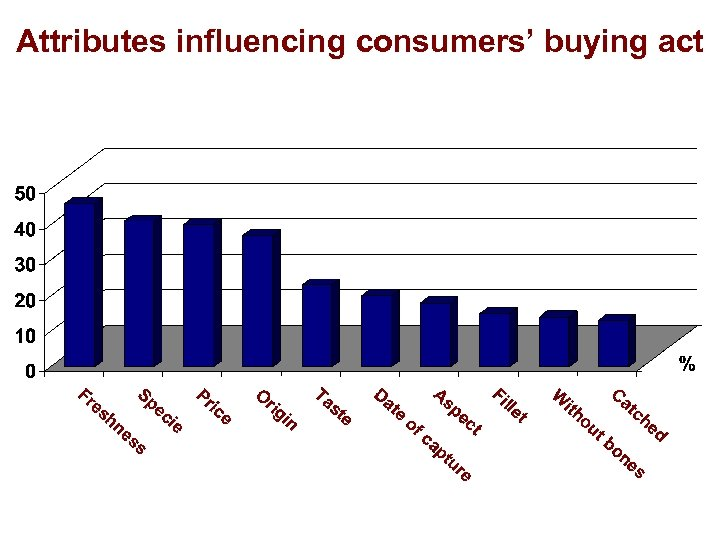 Attributes influencing consumers' buying act