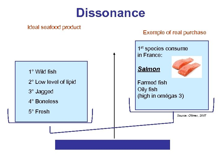 Dissonance Ideal seafood product Exemple of real purchase 1 st species consume in France: