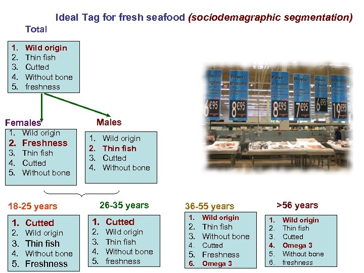 Ideal Tag for fresh seafood (sociodemagraphic segmentation) Total 1. 2. 3. 4. 5. Wild