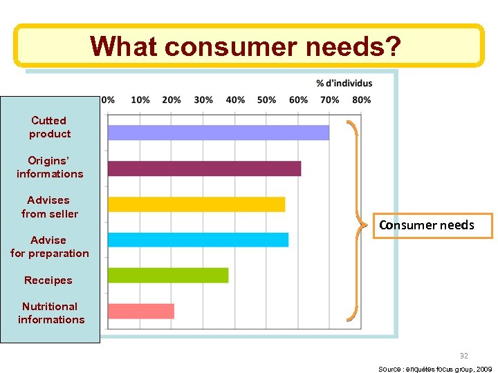 What consumer needs? Cutted product Origins' informations Advises from seller Consumer needs Advise for