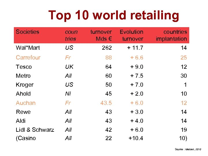 Top 10 world retailing Societies coun tries turnover Mds € Evolution turnover countries implantation