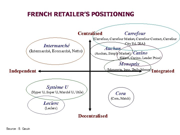 FRENCH RETAILER'S POSITIONING Centralised Carrefour (Carrefour, Carrefour Market, Carrefour Contact, Carrefour City Ed, DIA)