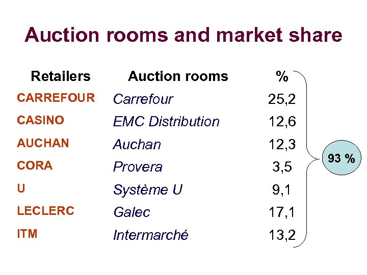 Auction rooms and market share Retailers Auction rooms % CARREFOUR Carrefour 25, 2 CASINO