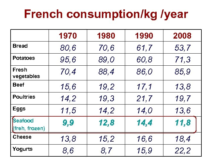 French consumption/kg /year Bread Potatoes Fresh vegetables Beef Poultries Eggs Seafood (freh, frozen) Cheese