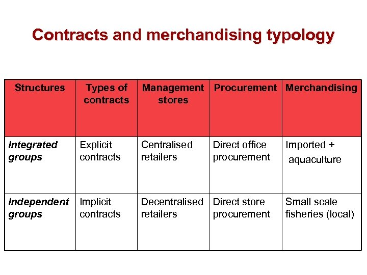 Contracts and merchandising typology Structures Types of contracts Management Procurement Merchandising stores Integrated groups