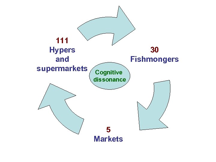 111 Hypers and supermarkets 30 Fishmongers Cognitive dissonance 5 Markets