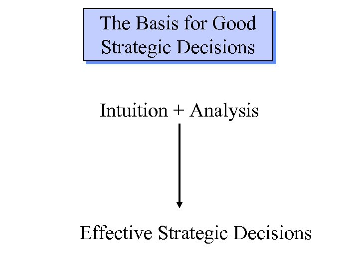 The Basis for Good Strategic Decisions Intuition + Analysis Effective Strategic Decisions