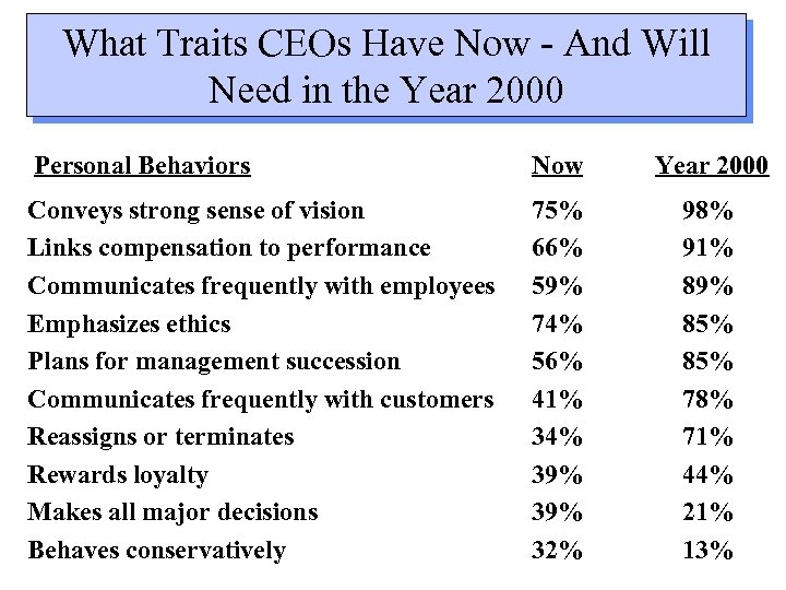 What Traits CEOs Have Now - And Will Need in the Year 2000 Personal