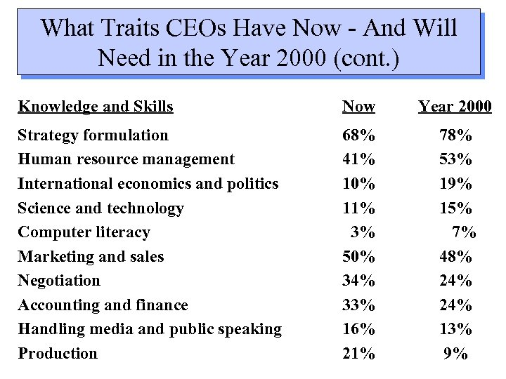 What Traits CEOs Have Now - And Will Need in the Year 2000 (cont.