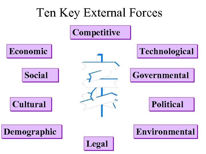 Ten Key External Forces Competitive Economic Technological Social Governmental Cultural Political Demographic Environmental Legal