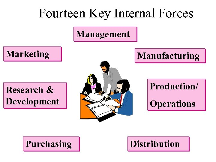 Fourteen Key Internal Forces Management Marketing Research & Development Purchasing Manufacturing Production/ Operations Distribution