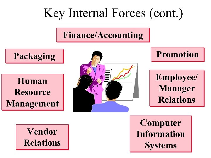 Key Internal Forces (cont. ) Finance/Accounting Packaging Promotion Human Resource Management Employee/ Manager Relations