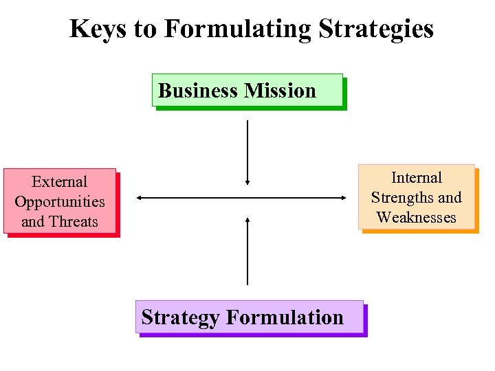Keys to Formulating Strategies Business Mission Internal Strengths and Weaknesses External Opportunities and Threats