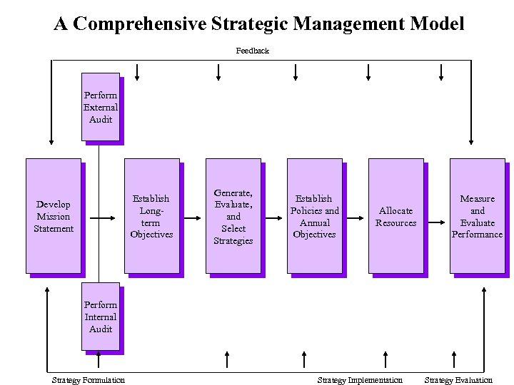 A Comprehensive Strategic Management Model Feedback Perform External Audit Establish Longterm Objectives Develop Mission