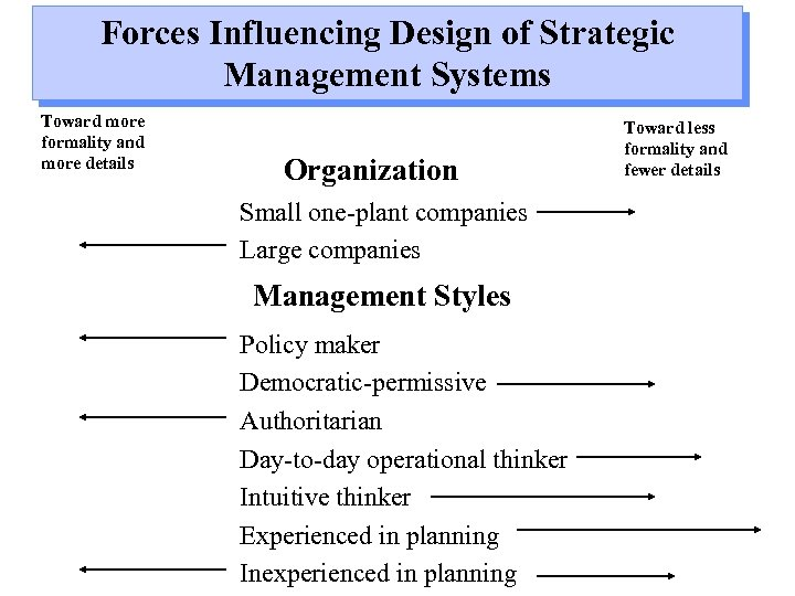 Forces Influencing Design of Strategic Management Systems Toward more formality and more details Organization