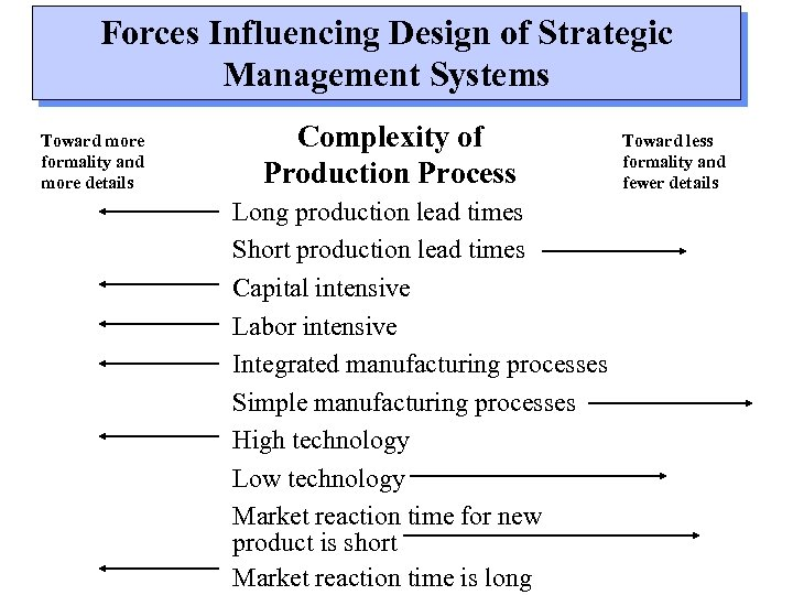 Forces Influencing Design of Strategic Management Systems Toward more formality and more details Complexity
