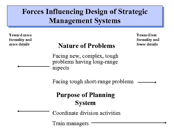 Forces Influencing Design of Strategic Management Systems Toward more formality and more details Nature