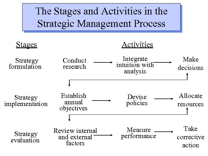The Stages and Activities in the Strategic Management Process Stages Activities Strategy formulation Conduct
