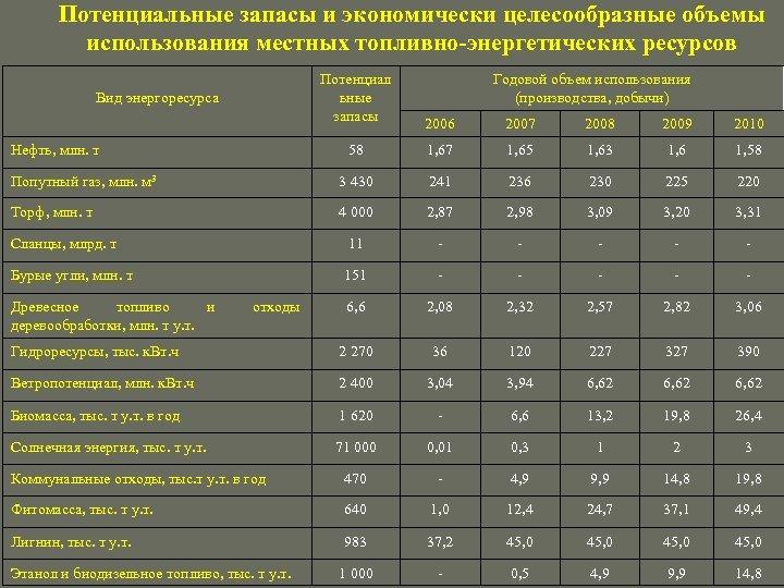 Потенциальные запасы и экономически целесообразные объемы использования местных топливно-энергетических ресурсов Потенциал ьные запасы Вид