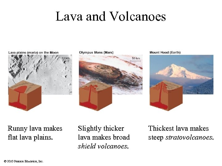 Lava and Volcanoes Runny lava makes flat lava plains. © 2010 Pearson Education, Inc.